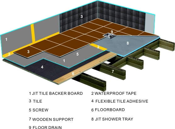 Tile Backer Board
