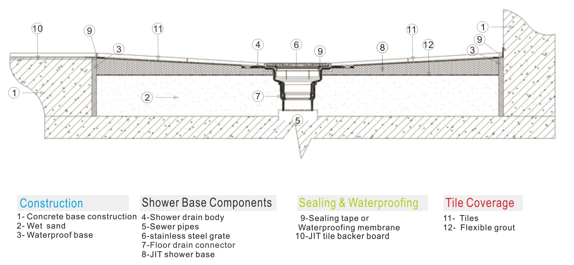 Installation Information For Concrete Floor